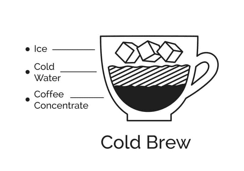 Infographic illustration of Cold brew coffee recipe